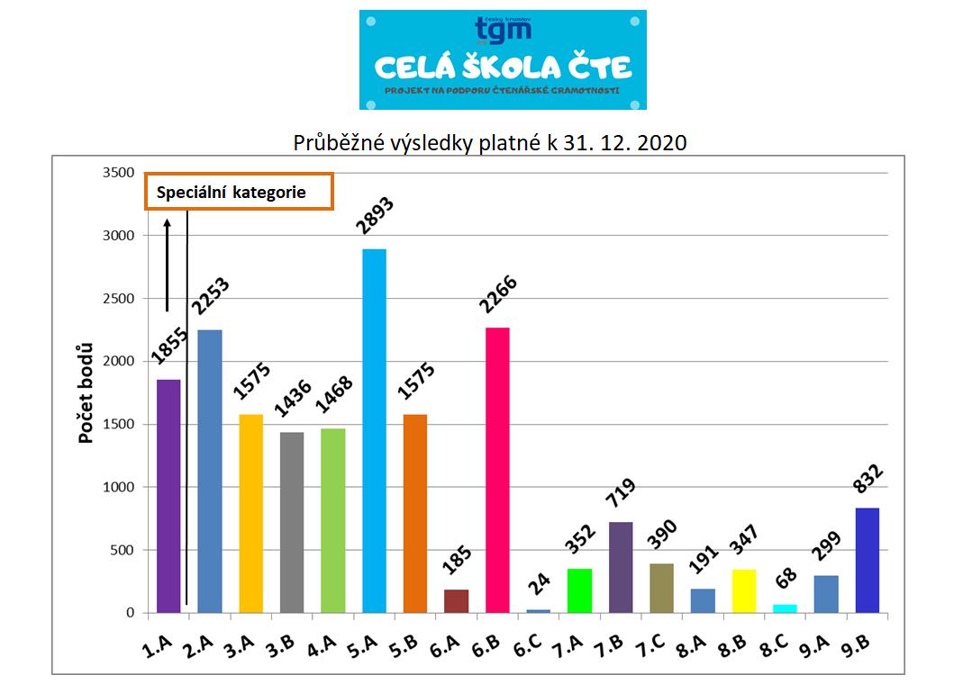 Cela_skola_cte - Prubezne-vysledky